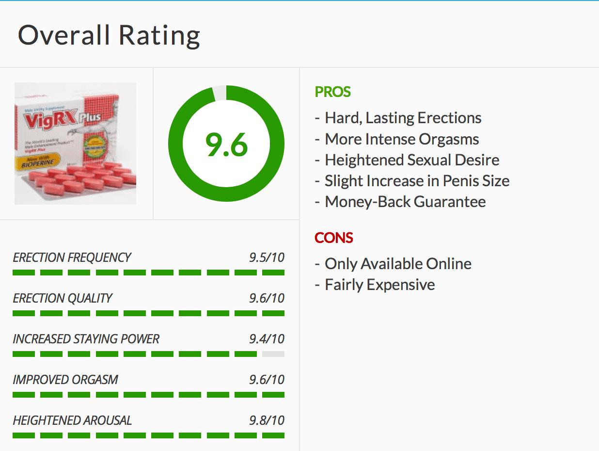 Combined Reviews for VigRX Plus