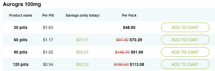 Incredibly Low Prices for the Generic Viagra called Aurogra