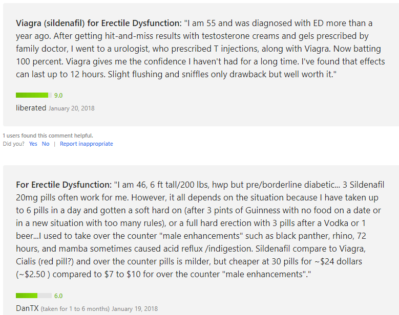 Sildenafil Patient Reviews