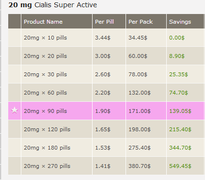 Online prices of Cialis Super Active Pills