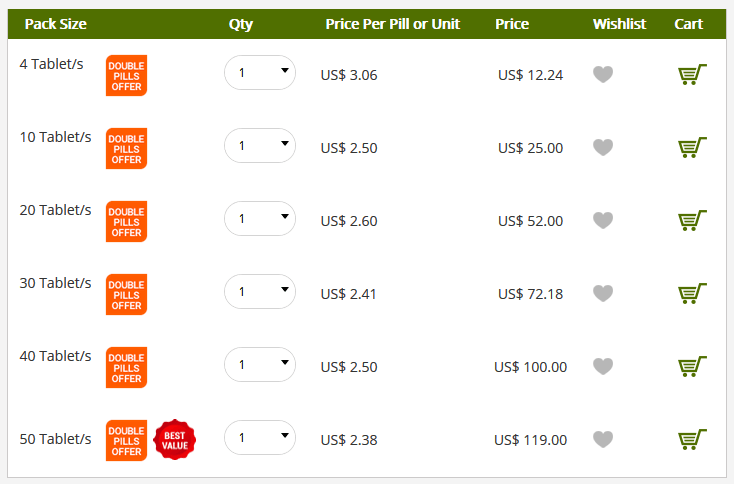 The online price for Penegra 100mg is cheaper than Viagras, but like some customers mentioned, the drug was a tad expensive than the usual generic Sildenafil Citrate products