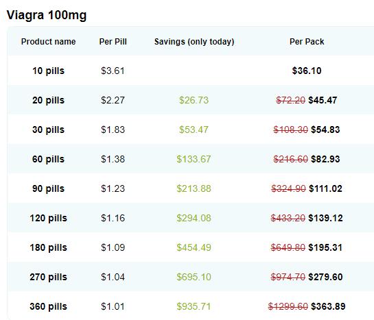 Generic Viagra Online Price