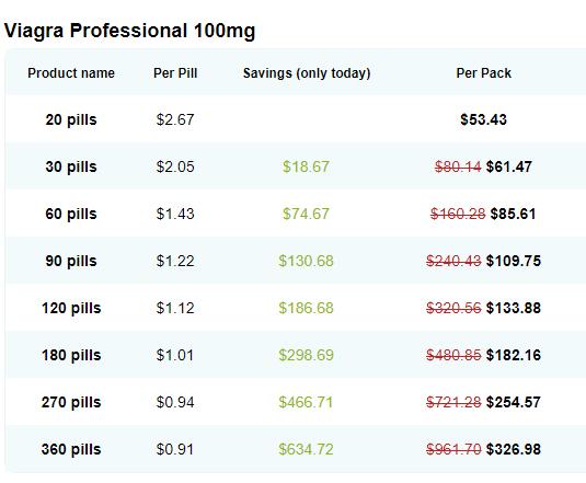 Viagra (Generic) Online Price