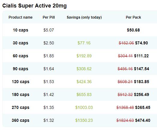 Generic Cialis Super Active (Tadalafil) 20mg Price